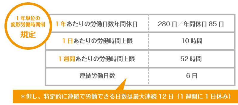 1年単位の変形労働時間に関する規定