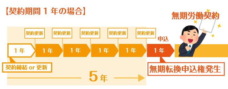 労働契約1年の場合の向き変換申込み期間