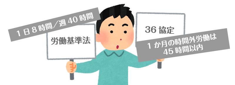 労働基準法が定める法定労働時間は1日8時間、週40時間、36協定による時間外労働は1か月45時間以内でないといけない