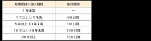 自己都合退職の場合の給付期間表